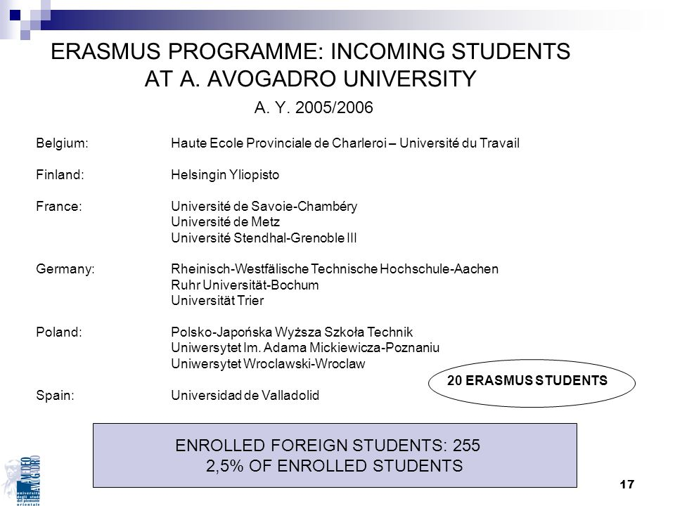 ENROLLED FOREIGN STUDENTS: 255