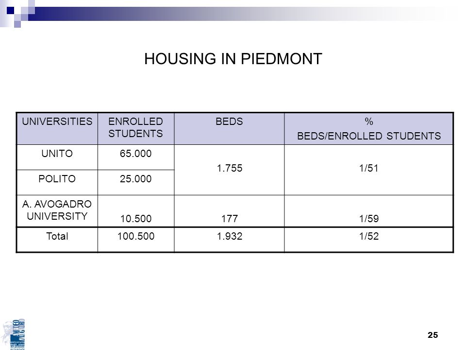BEDS/ENROLLED STUDENTS