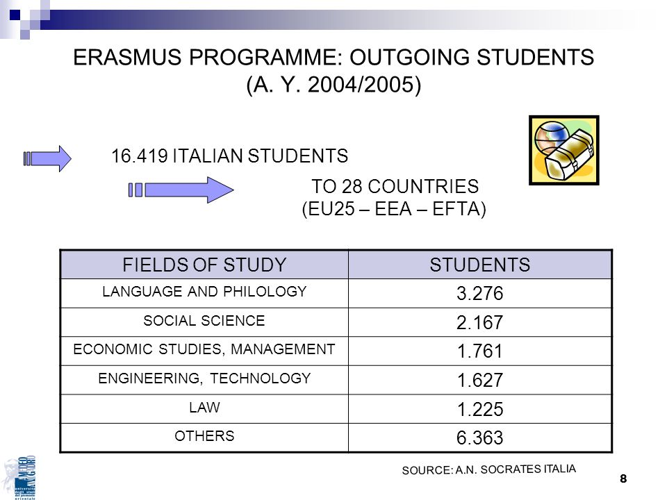ERASMUS PROGRAMME: OUTGOING STUDENTS (A. Y. 2004/2005)