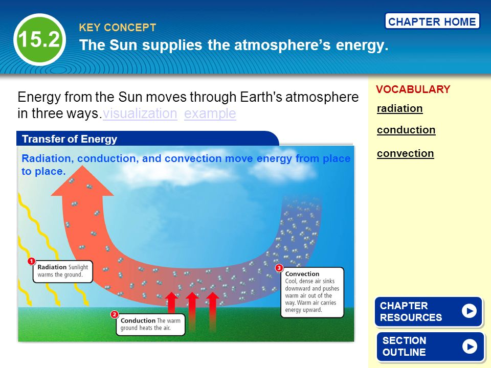 The Sun supplies the atmosphere's energy.
