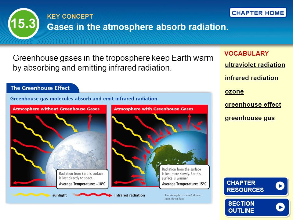 Gases in the atmosphere absorb radiation.