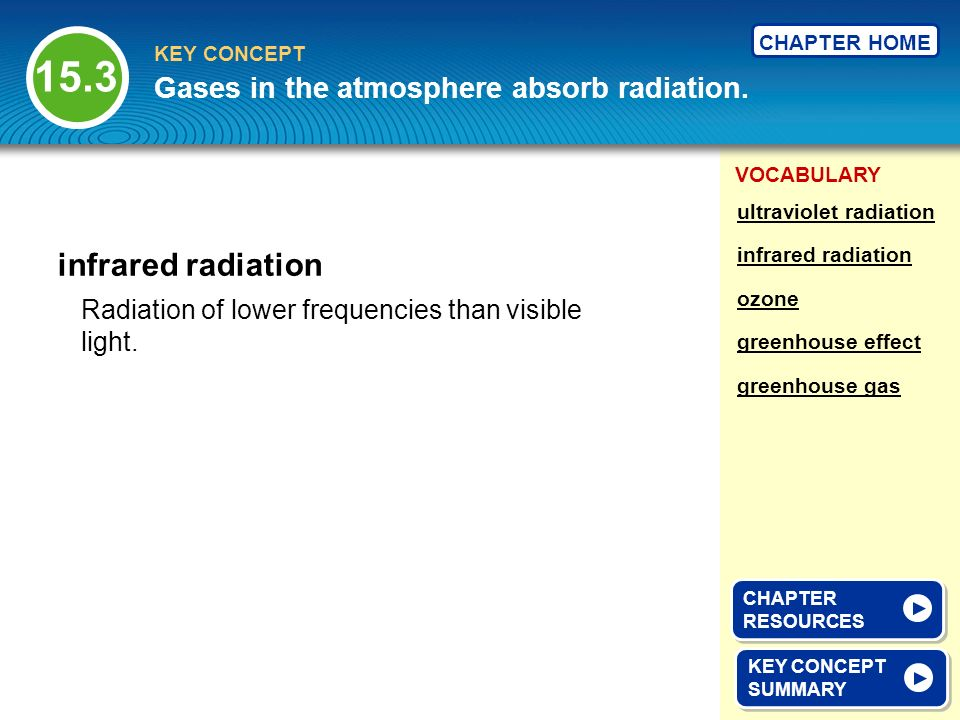 15.3 infrared radiation Gases in the atmosphere absorb radiation.