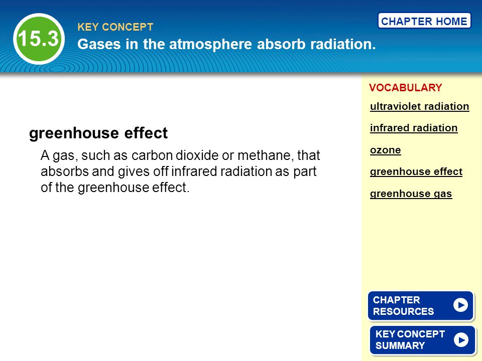 15.3 greenhouse effect Gases in the atmosphere absorb radiation.