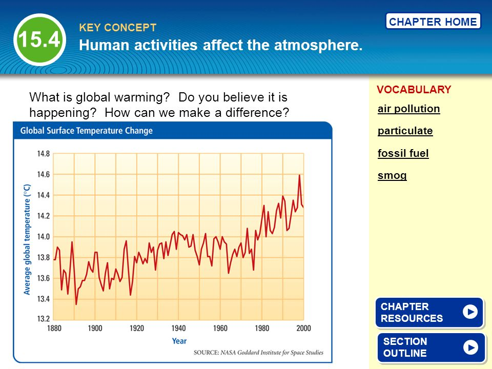 Human activities affect the atmosphere.