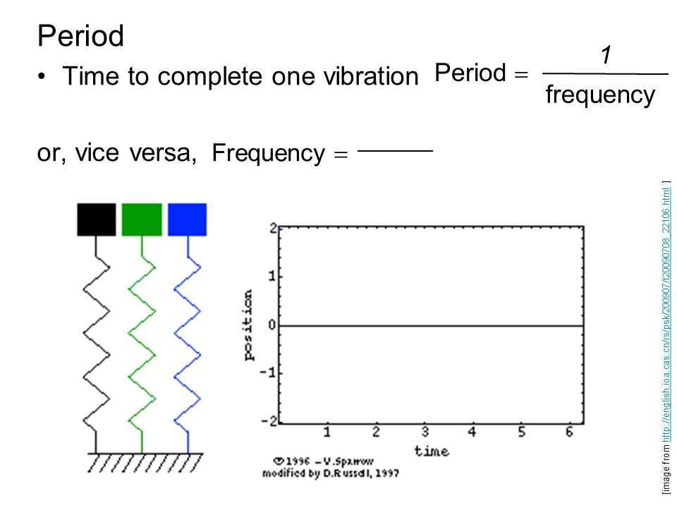 how to find period of a pendulum with frequency
