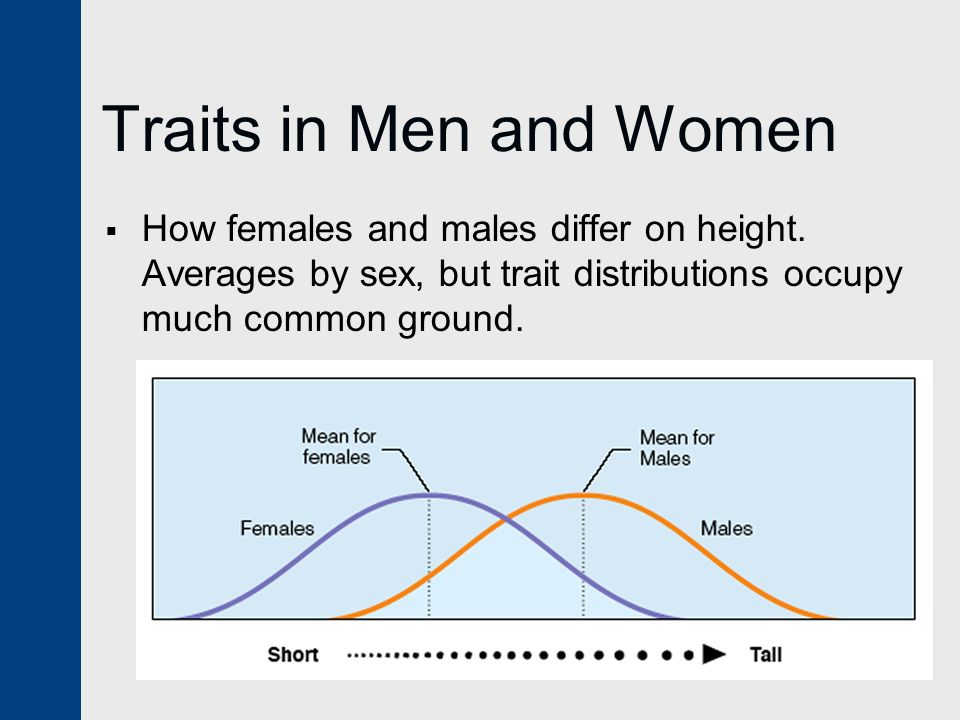 Traits in Men and Women How females and males differ on height.