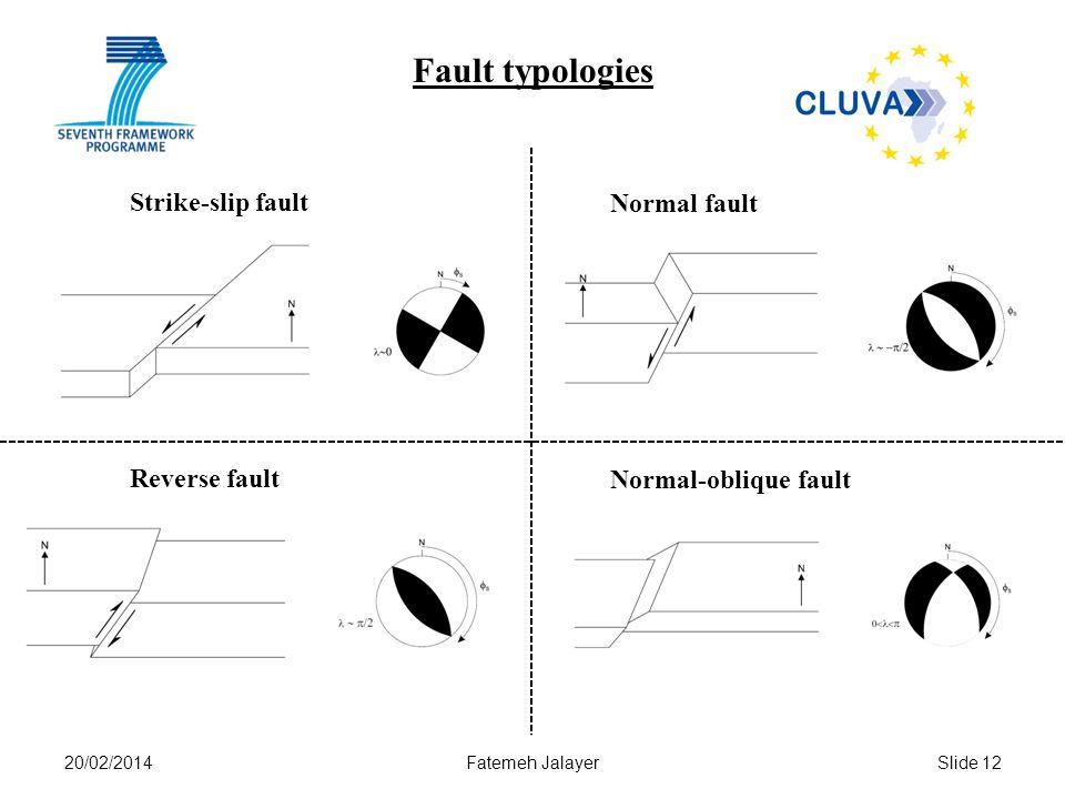 Fault typologies Strike-slip fault Normal fault Reverse fault