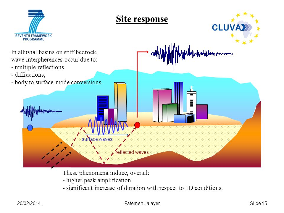 Site response In alluvial basins on stiff bedrock,
