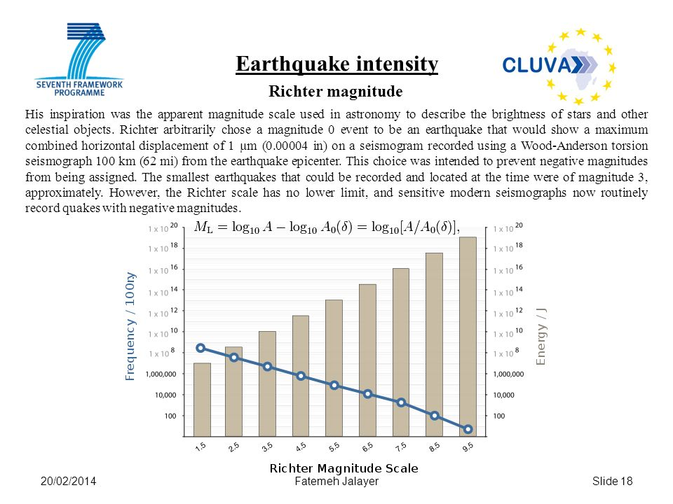 Earthquake intensity Richter magnitude