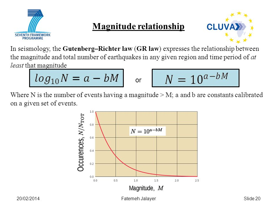 Magnitude relationship