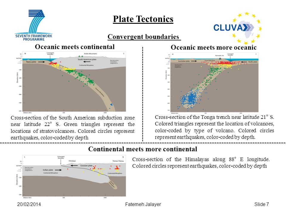 Plate Tectonics Convergent boundaries Oceanic meets continental