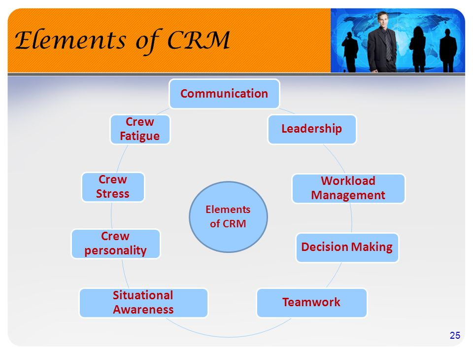 """crm decision making in pilots The crm of ethics and compliance giving the pilots """"an alternate identity"""" away from the trappings of and decision-making in environments where human."""