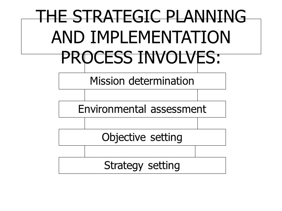 THE STRATEGIC PLANNING AND IMPLEMENTATION PROCESS INVOLVES: