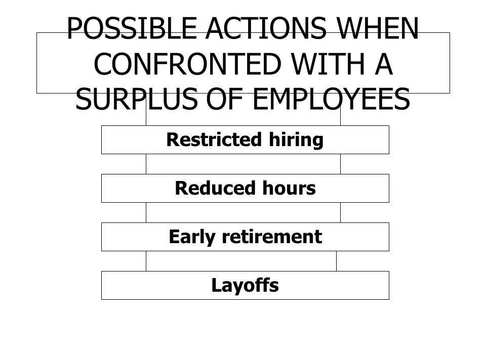 POSSIBLE ACTIONS WHEN CONFRONTED WITH A SURPLUS OF EMPLOYEES