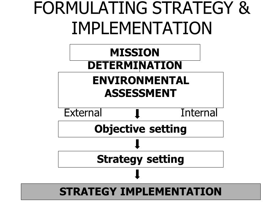 FORMULATING STRATEGY & IMPLEMENTATION