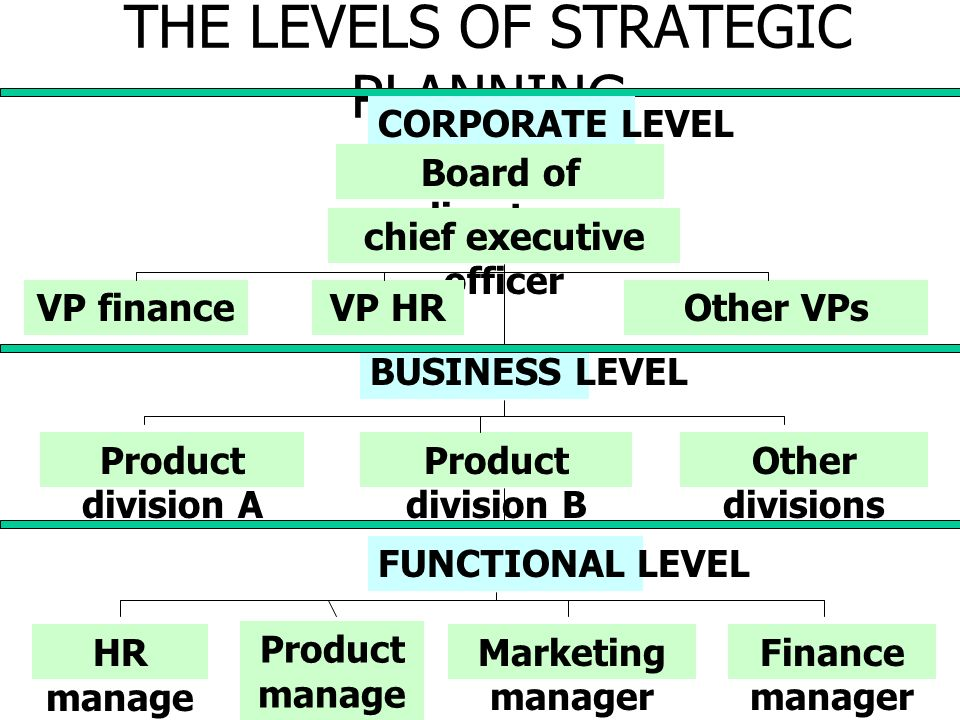 THE LEVELS OF STRATEGIC PLANNING
