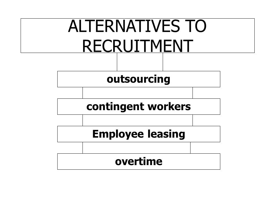 ALTERNATIVES TO RECRUITMENT