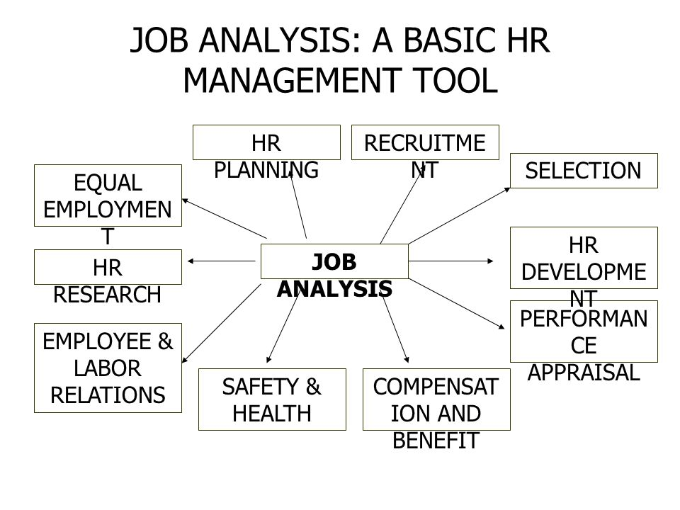 JOB ANALYSIS: A BASIC HR MANAGEMENT TOOL