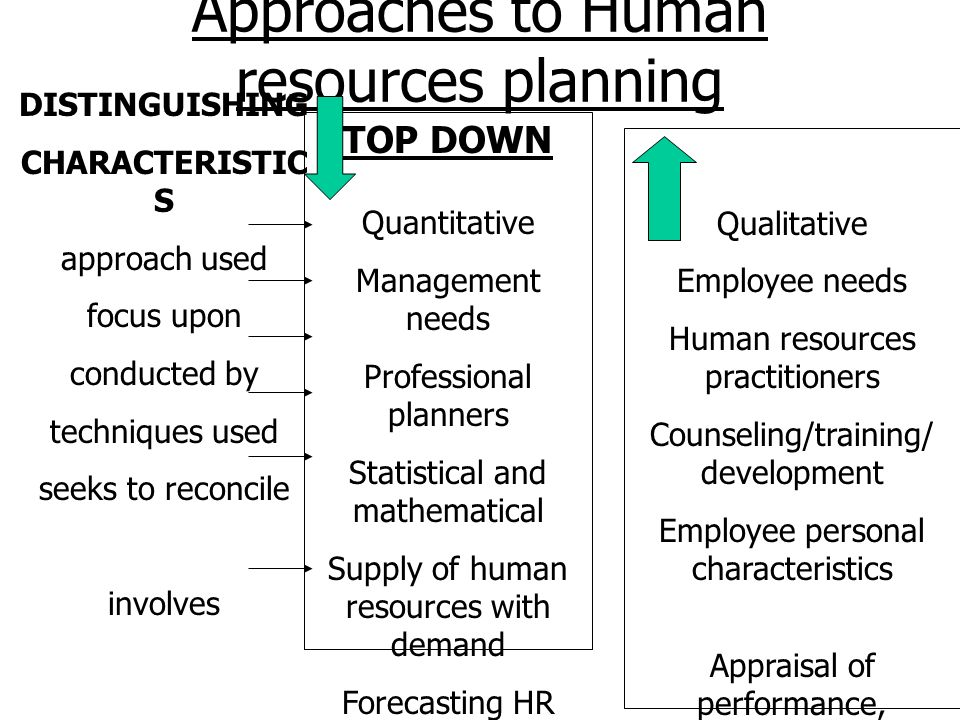 Approaches to Human resources planning