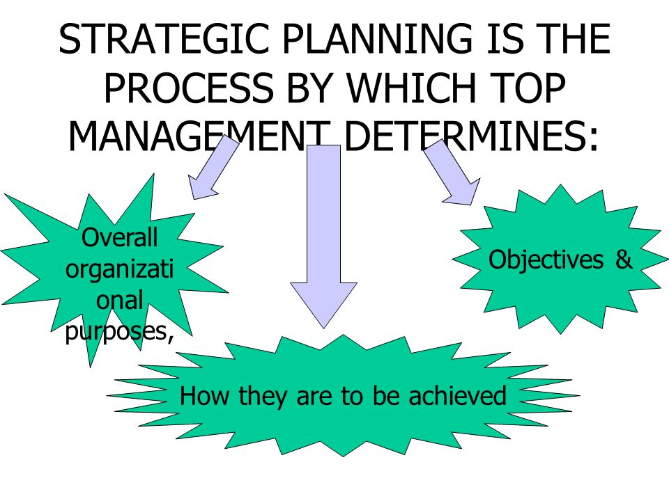STRATEGIC PLANNING IS THE PROCESS BY WHICH TOP MANAGEMENT DETERMINES: