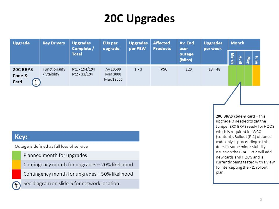 20C Upgrades Key:- 1 # Planned month for upgrades