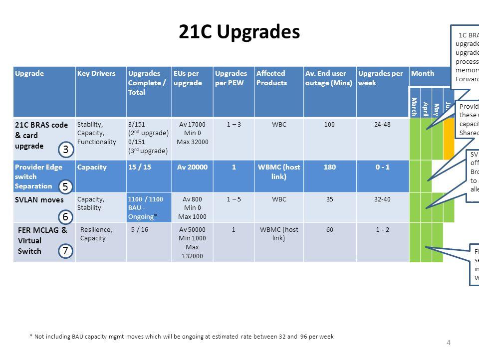 21C Upgrades 3 5 6 7 21C BRAS code & card upgrade SVLAN moves