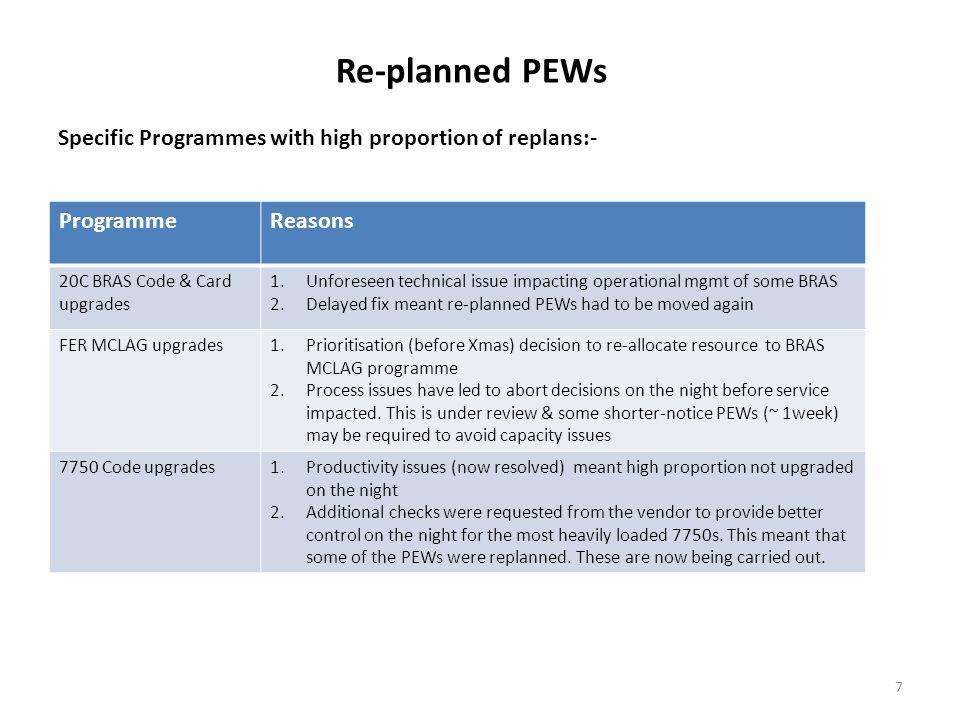 Re-planned PEWs Specific Programmes with high proportion of replans:-