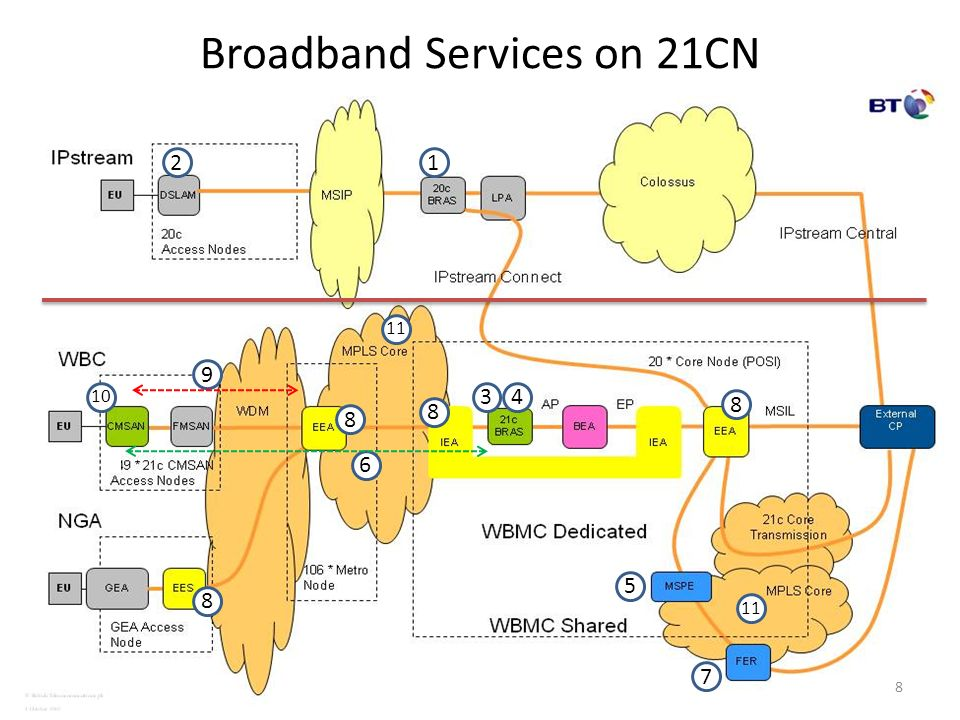 Broadband Services on 21CN