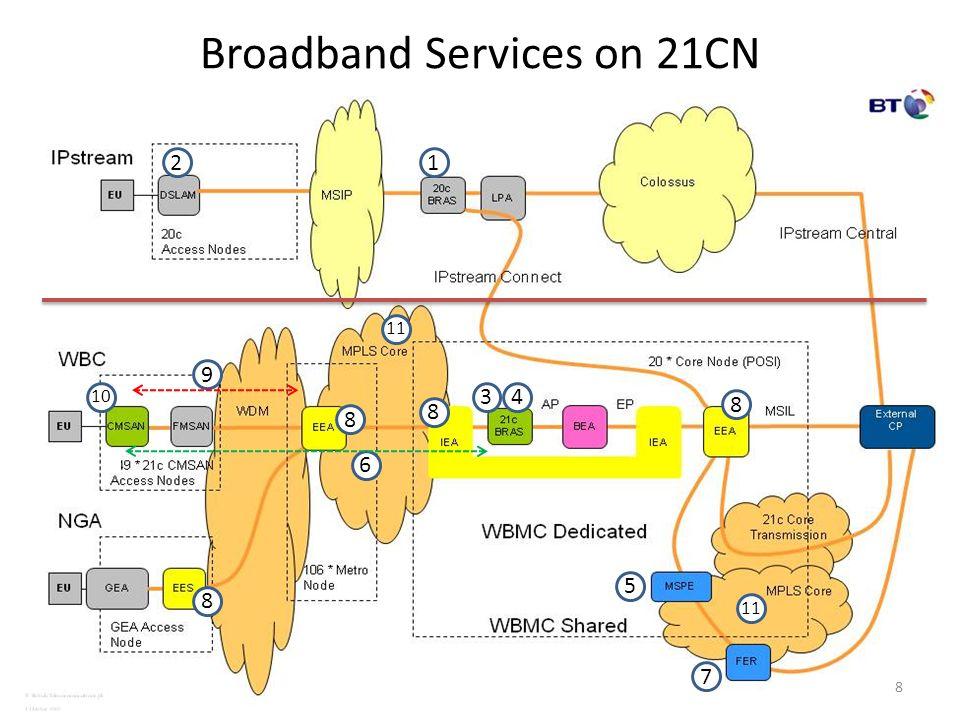 Broadband Services on 21CN