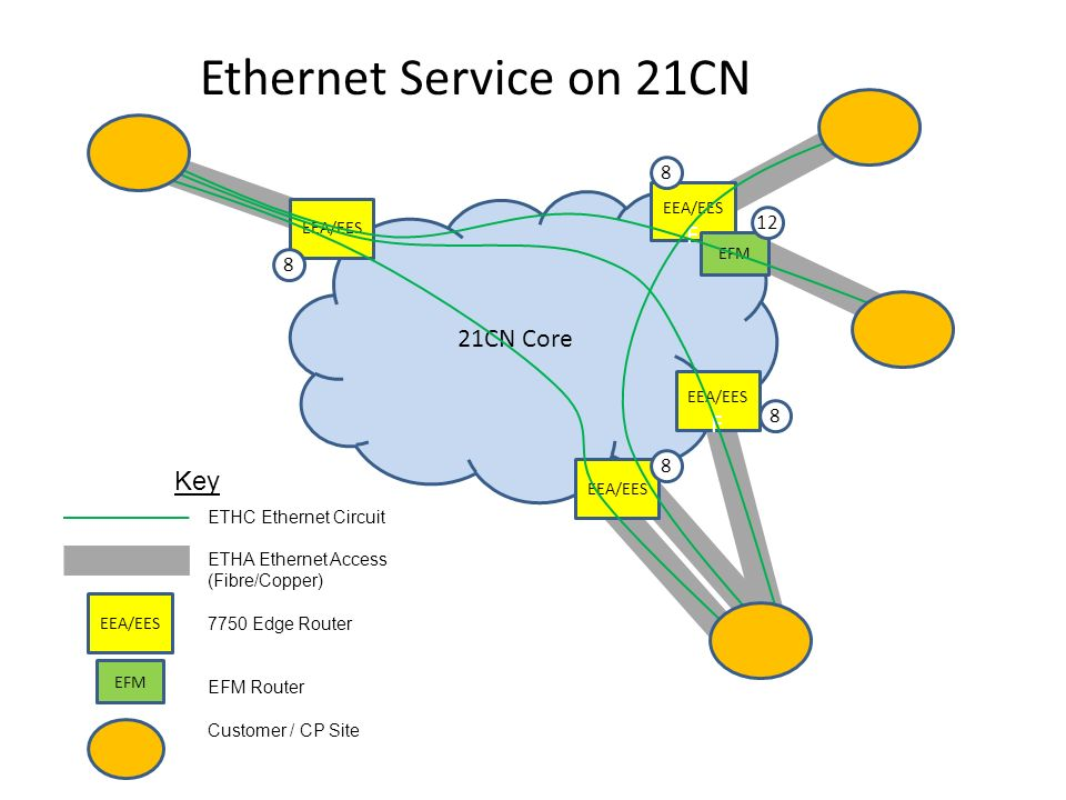 Ethernet Service on 21CN F 21CN Core F Key EEA/EES EEA/EES