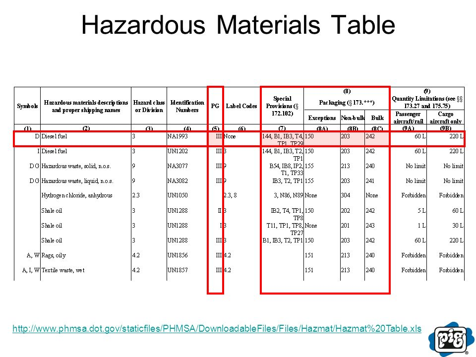 hazardous materials table - delli.beriberi.co