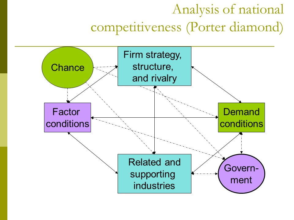 porters diamond of national advantage marketing essay The determinants of national competitive advantage economics  national advantage has turn out to be porters diamond  determinants of national.