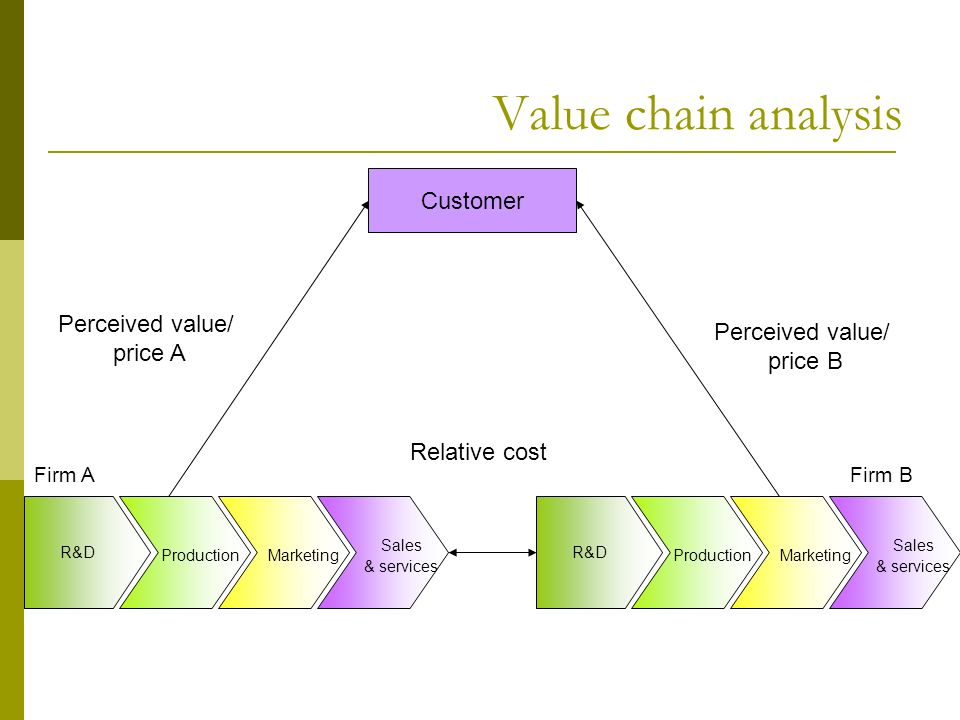 5 step value chain analysis for customers' Home small business marketing  5 ways to create added value for customers added value is an important tactic that can be used by small businesses to acquire and retain customers , increase brand awareness, and differentiate one's place in the marketplace.