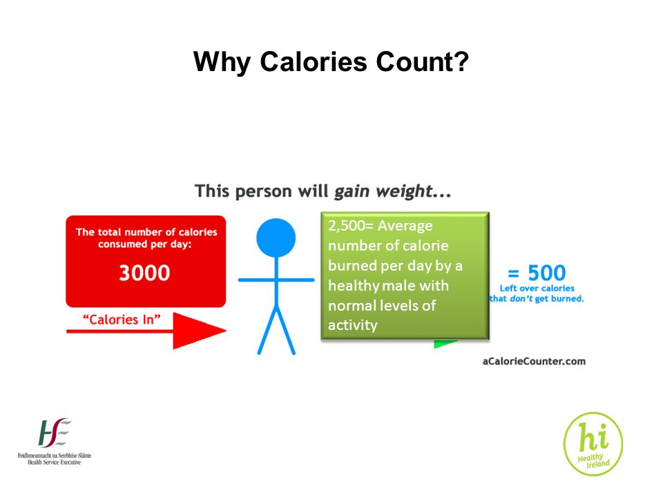 calorie count adult male