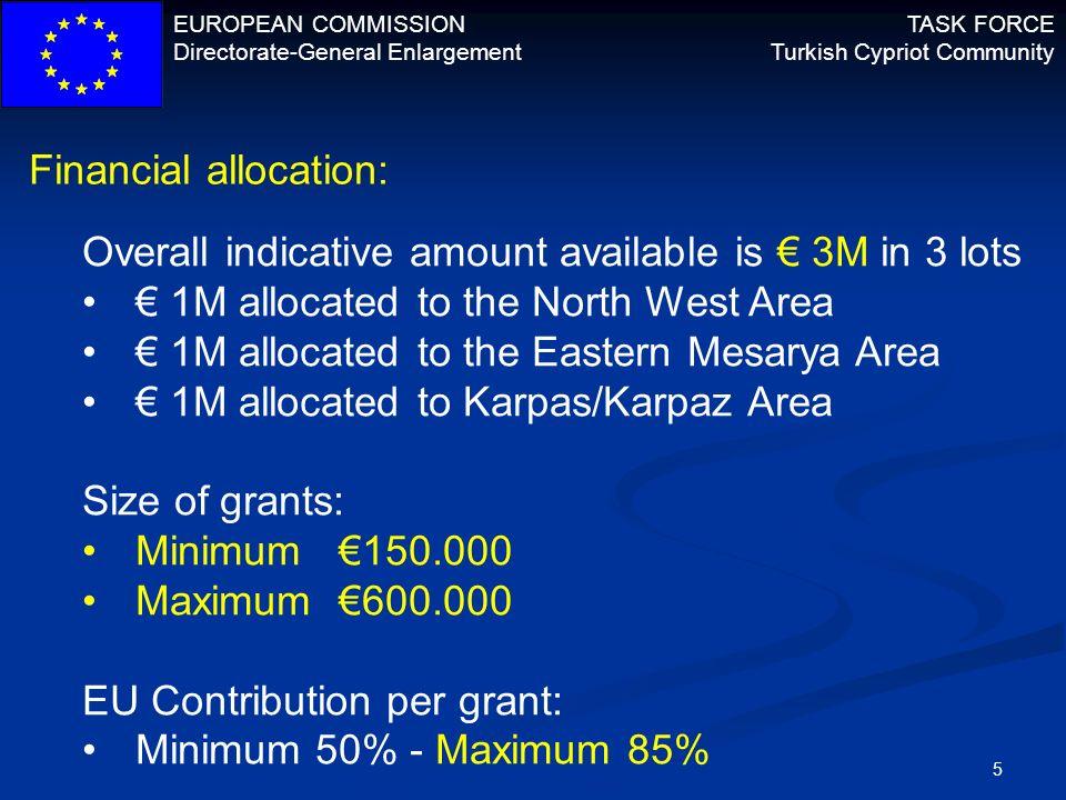 Financial allocation: