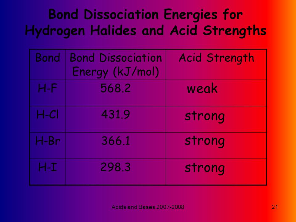 Acids and Bases Acids and Bases ppt download