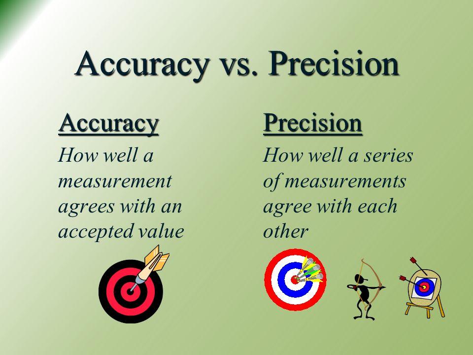 Accuracy vs. Precision Accuracy