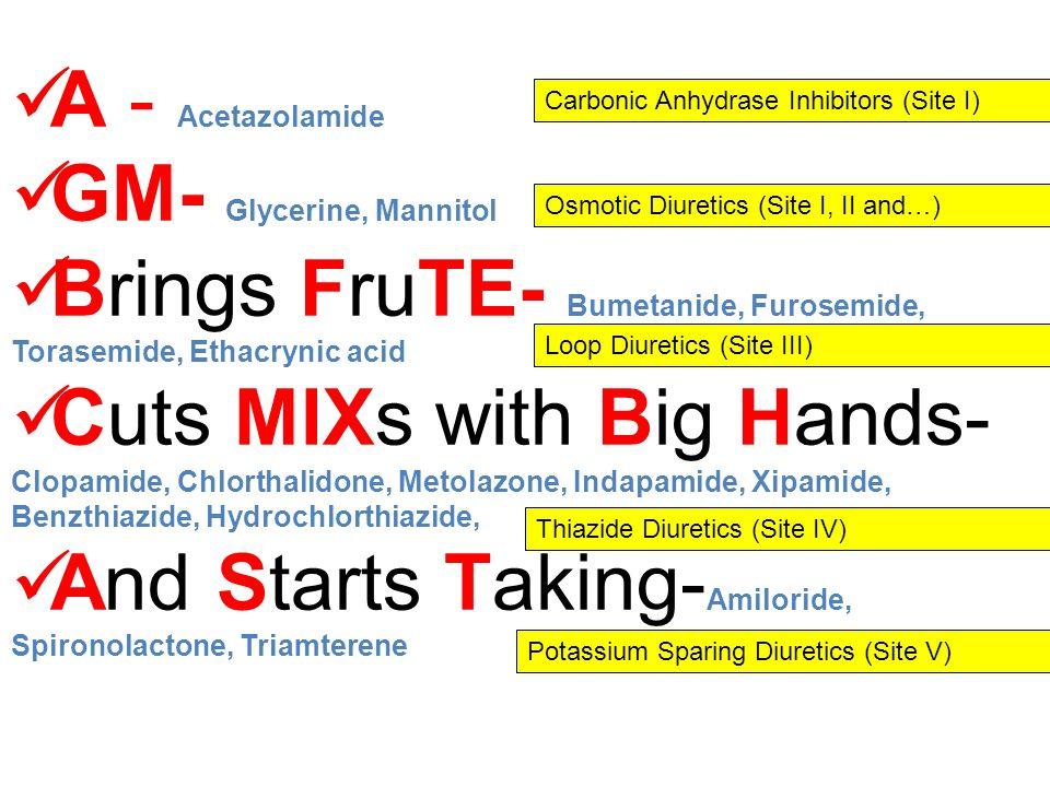 GM- Glycerine, Mannitol