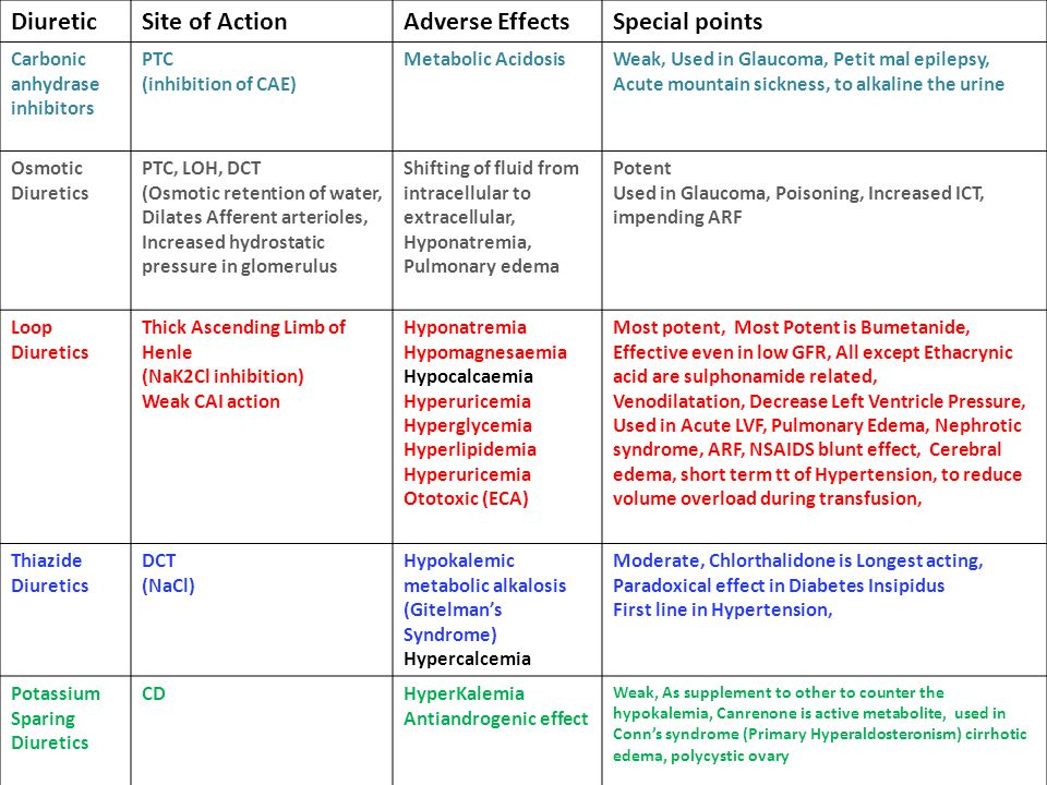 Diuretic Site of Action Adverse Effects Special points