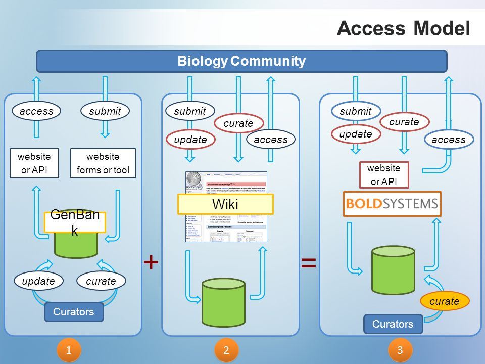 + = Access Model Biology Community Wiki GenBank 1 3 2 access submit