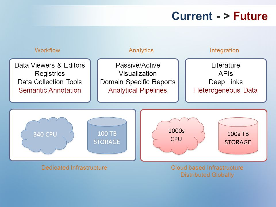 Current - > Future Data Viewers & Editors Registries