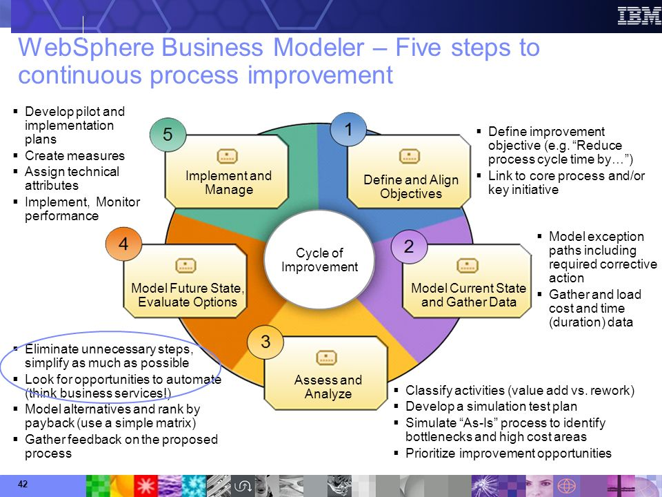 An Overview of a Business Continuous Improvement Cycle