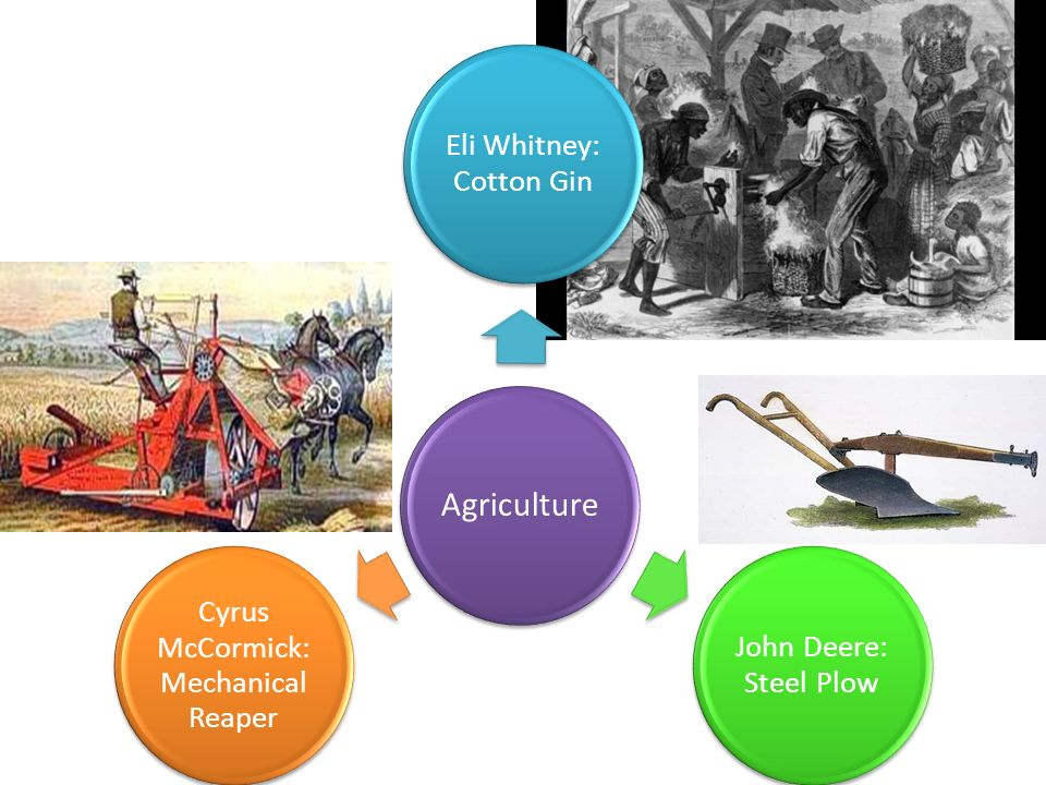 Eli Whitney: Cotton Gin John Deere: Steel Plow