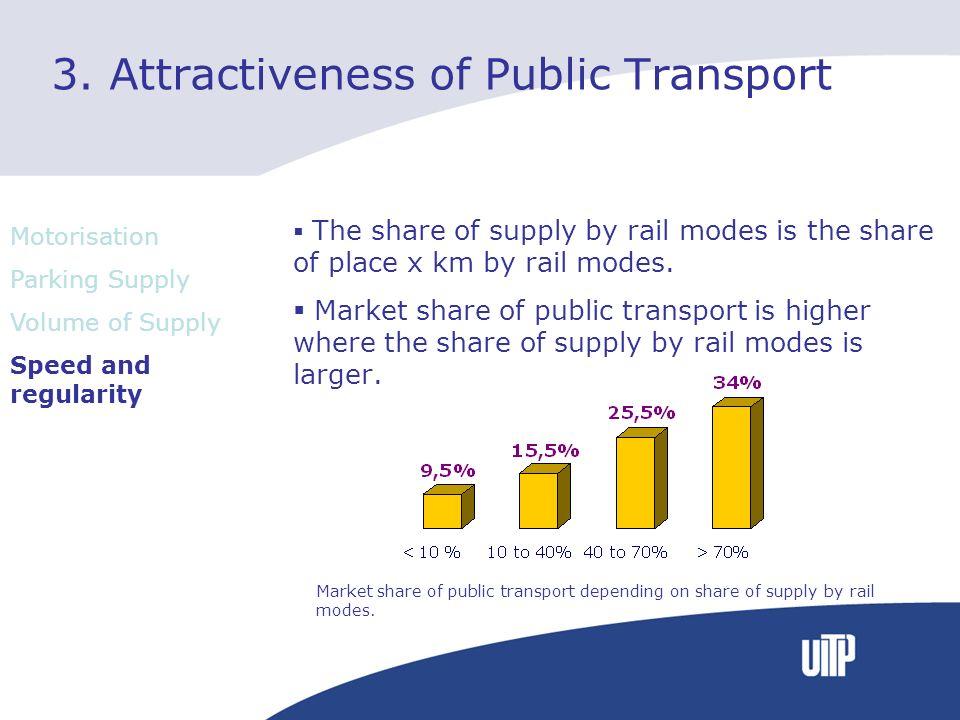 3. Attractiveness of Public Transport