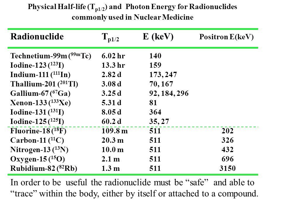 Tl 201 Energy - Ace Energy