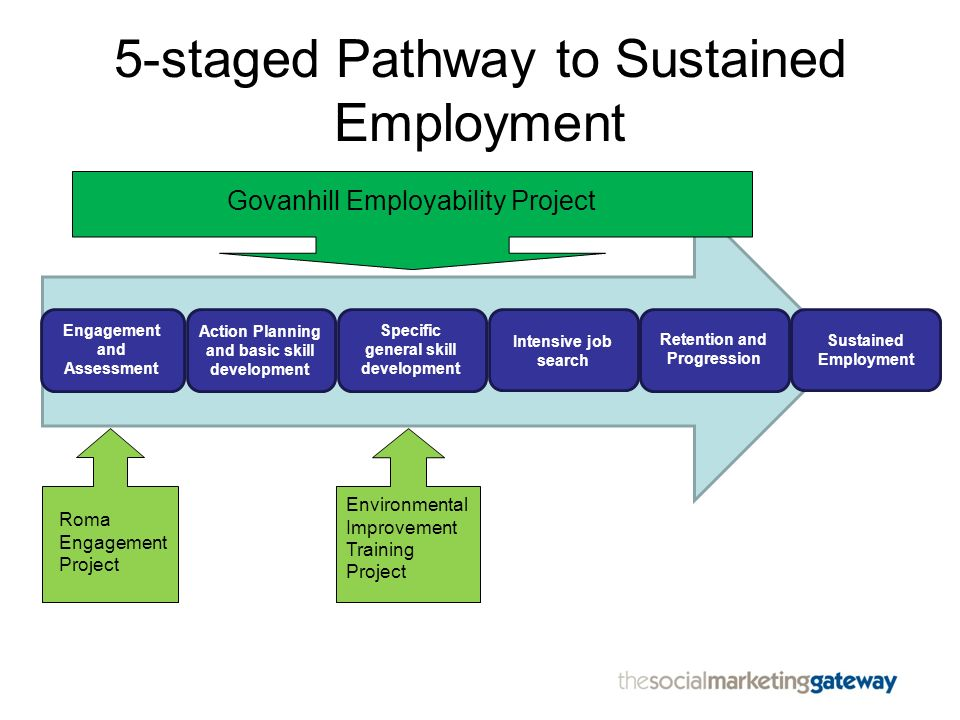 5-staged Pathway to Sustained Employment