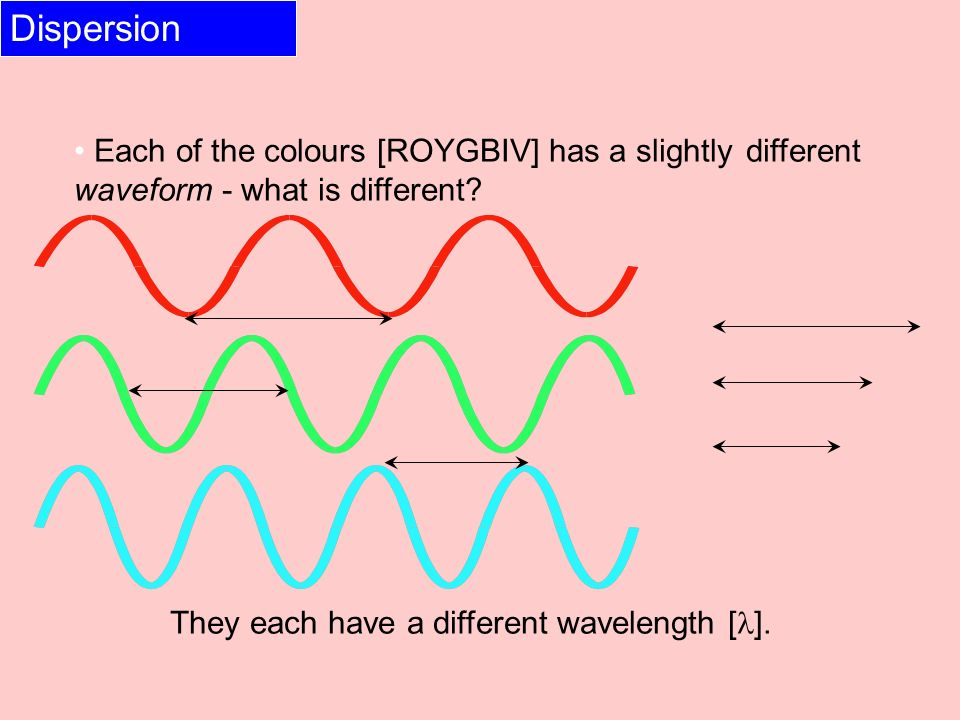 Dispersion Each of the colours [ROYGBIV] has a slightly different waveform - what is different