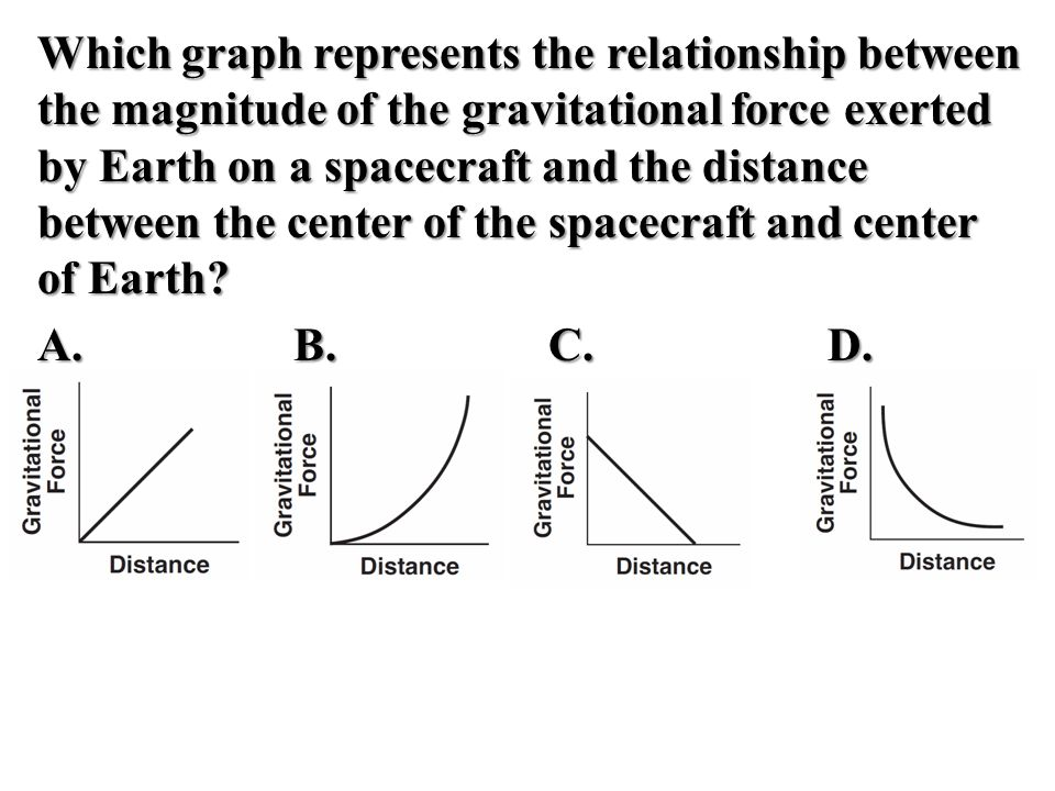 relationship between gravitational force and distance