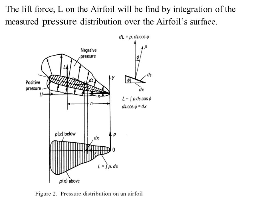 pressure distribution and lift on a The pressure distribution showed that the loss of lift with reynolds number above the critical was the result of the separation point moving forward on the upper surface pressure distributions on a plain cylinder also showed similar trends with respect to the separation point.