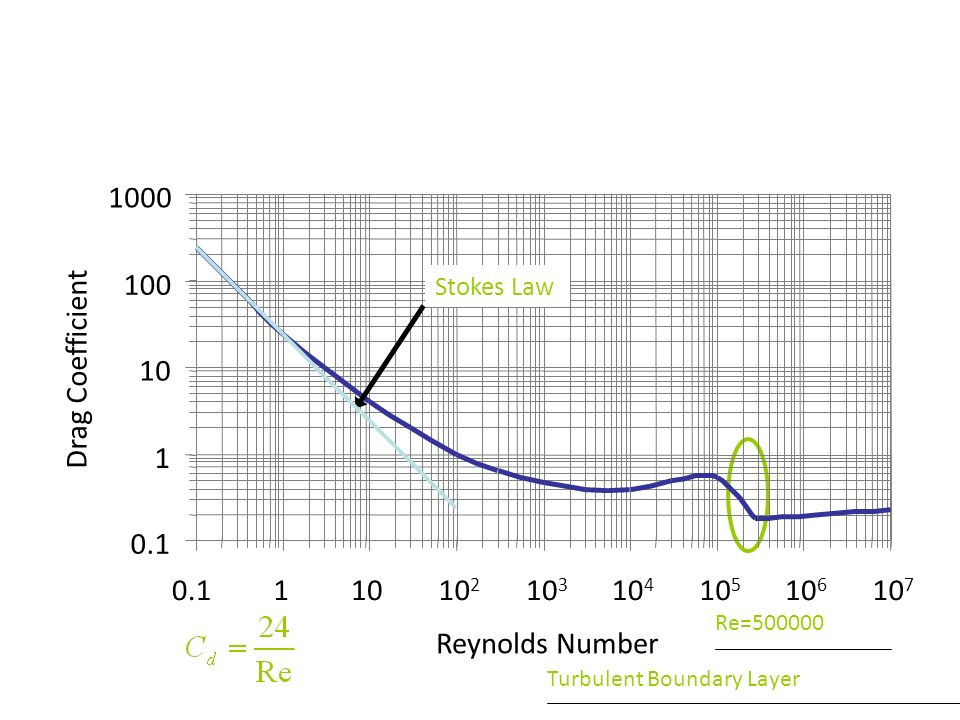 reynolds number and drag coefficient relationship goals